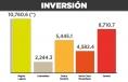 Favorece inversión estatal a La Laguna; recauda poco